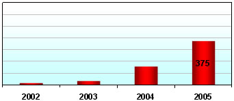 Chinese solar module production in  2002-2005 according to research bij ENF